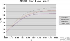 Flow Bench Data