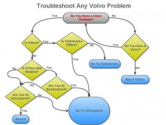 How To Trouble Shoot Any Volvo Problem